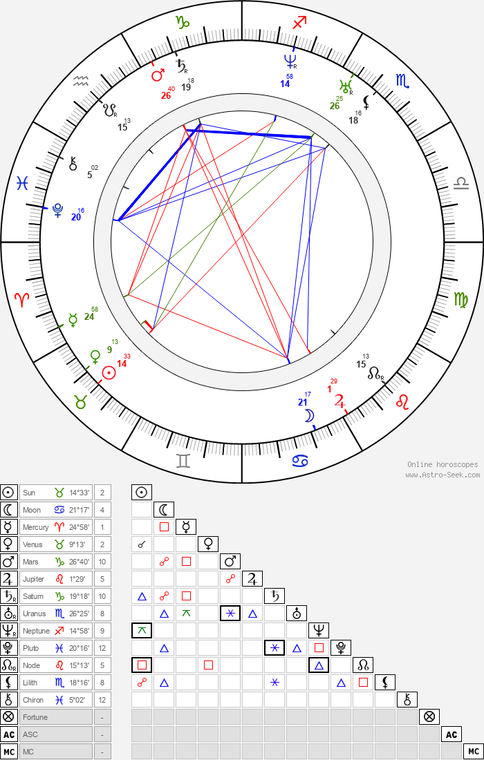 Soeren Kierkegaard - Astrology Natal Birth Chart