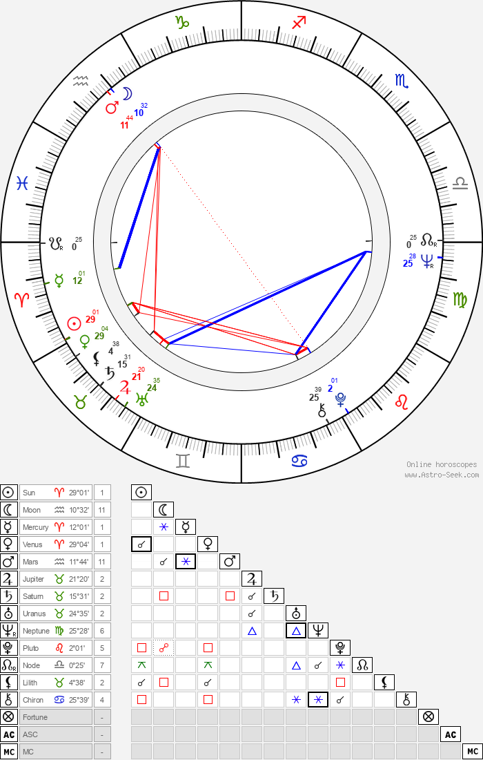 Sointu Angervo - Astrology Natal Birth Chart