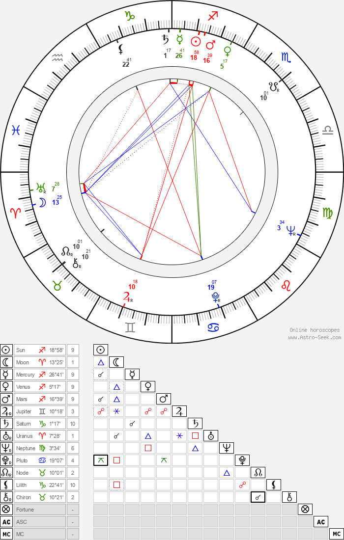 Soňa Danielová - Astrology Natal Birth Chart