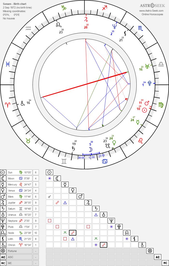 Sonam - Astrology Natal Birth Chart