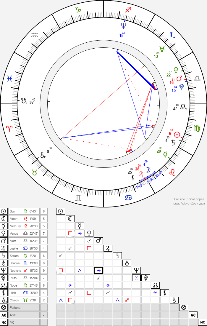 Sophia Ellis - Astrology Natal Birth Chart