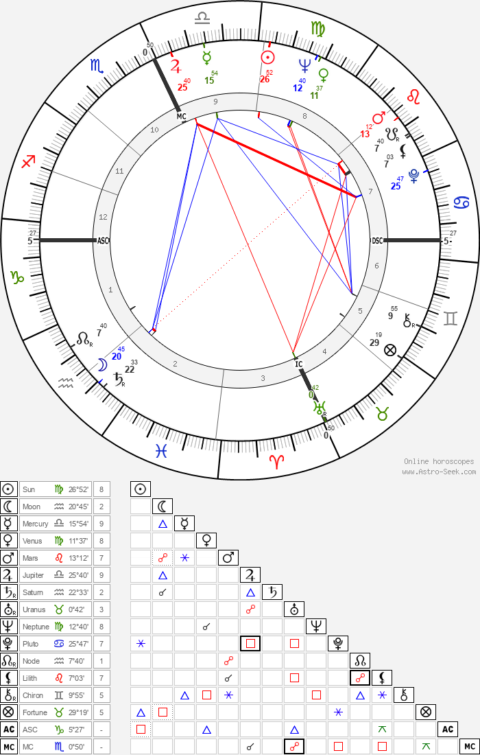 Sophia Loren - Astrology Natal Birth Chart