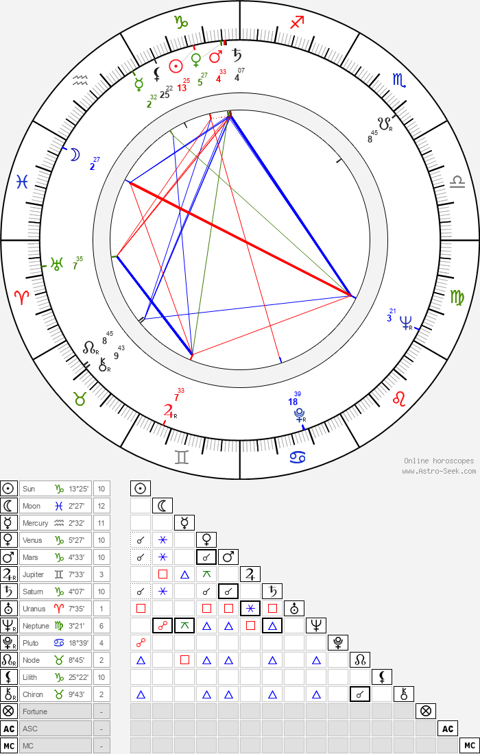 Sorrell Booke - Astrology Natal Birth Chart