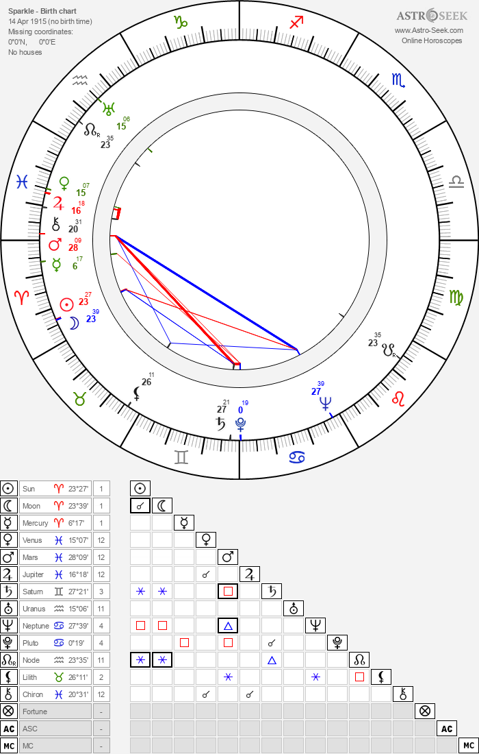 Sparkle - Astrology Natal Birth Chart