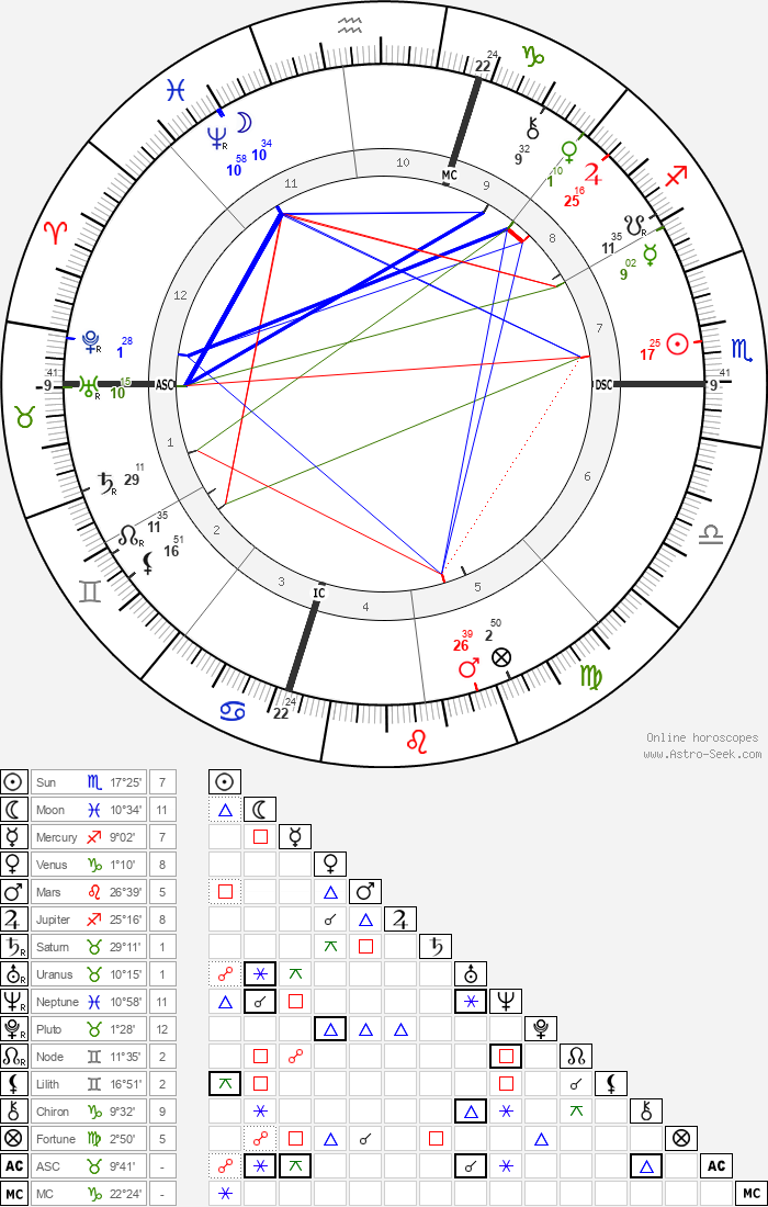 Stanford White - Astrology Natal Birth Chart