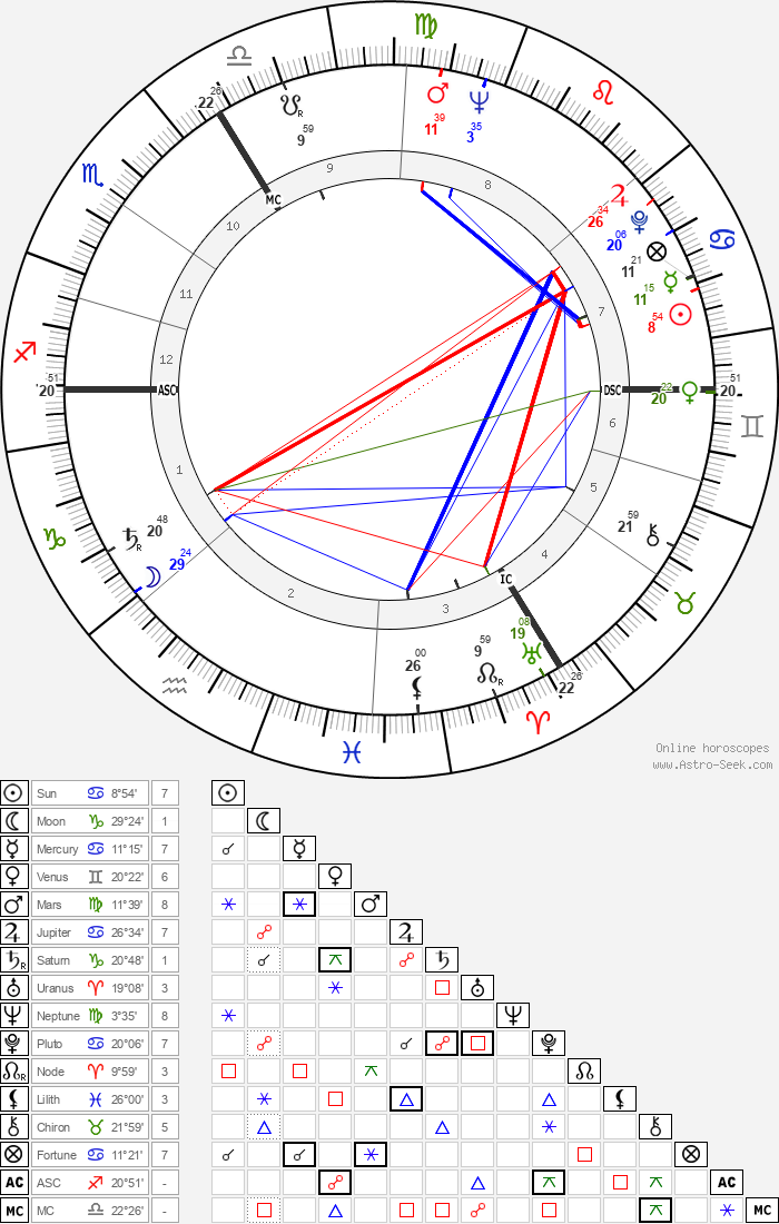 Stanislav Grof - Astrology Natal Birth Chart