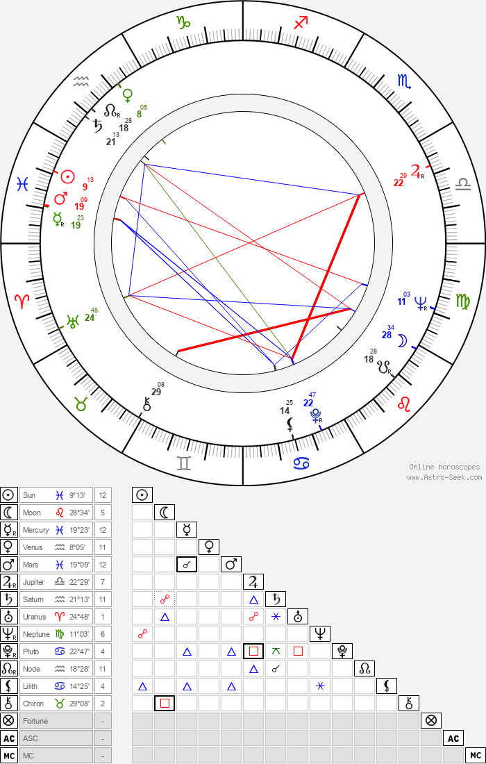 Stanislav Junek - Astrology Natal Birth Chart