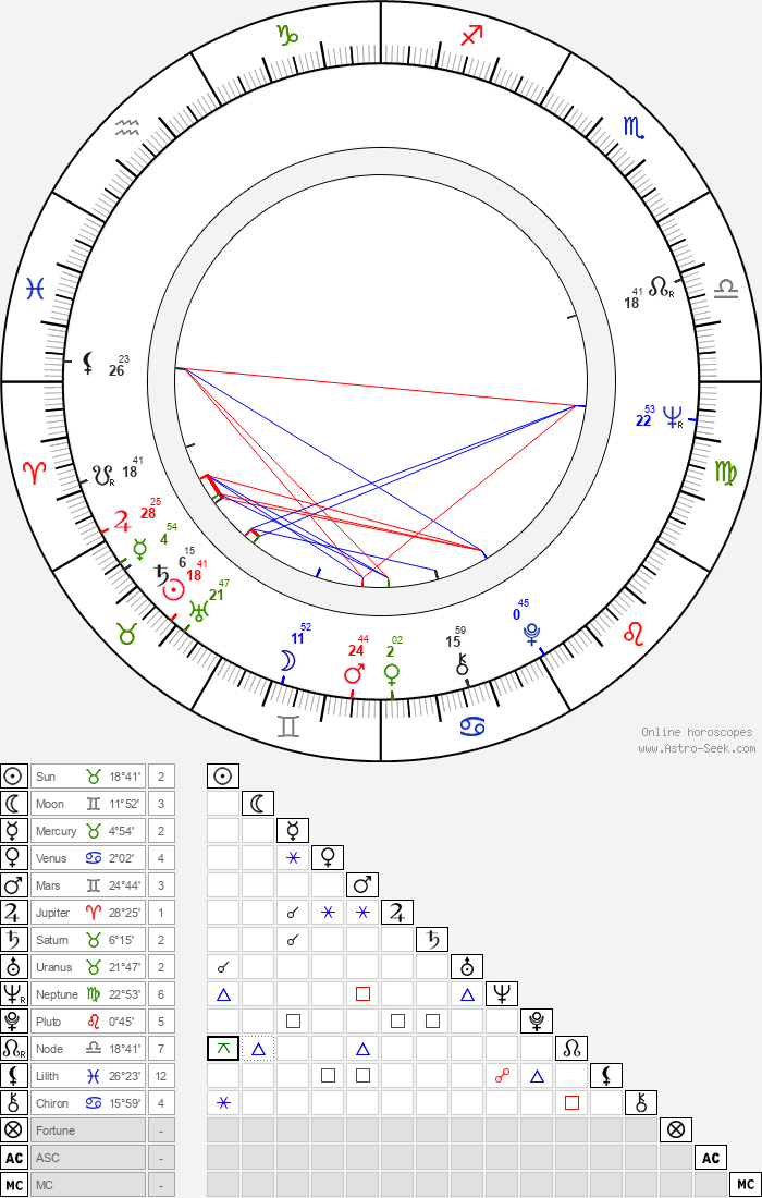 Stanislav Sokolov - Astrology Natal Birth Chart