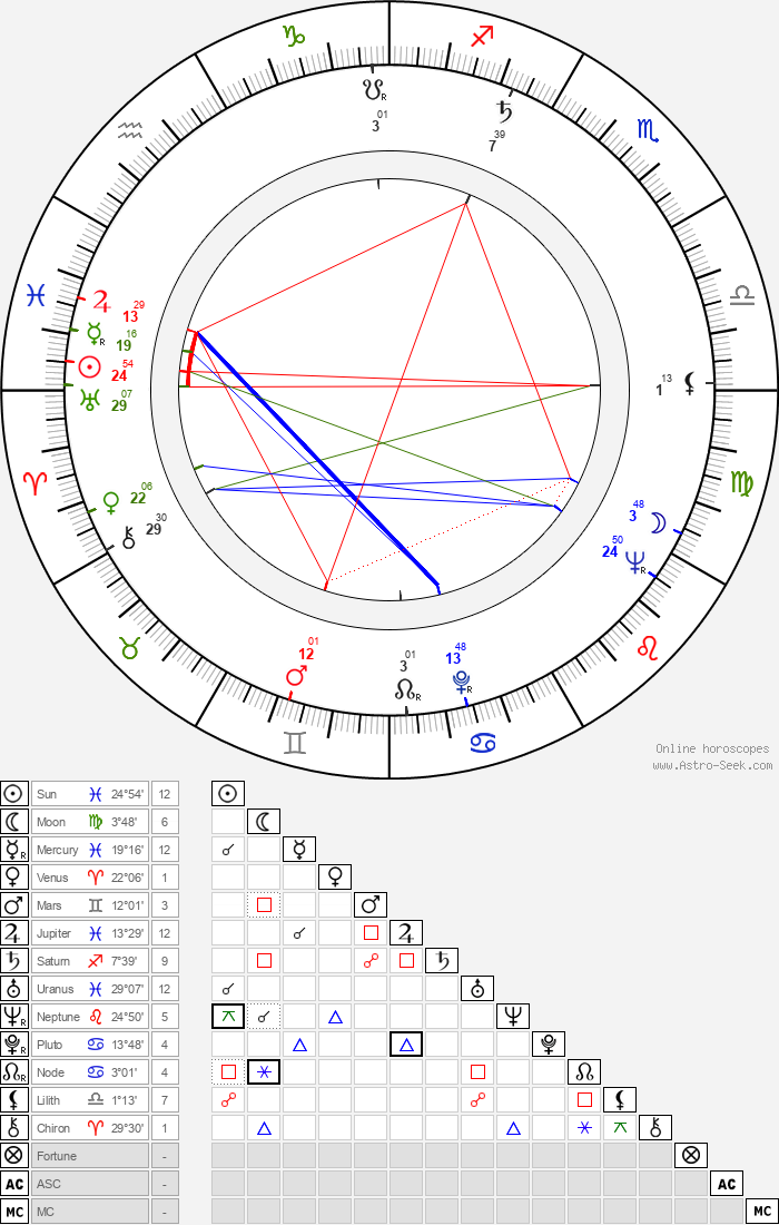Stanislaw Dülz - Astrology Natal Birth Chart