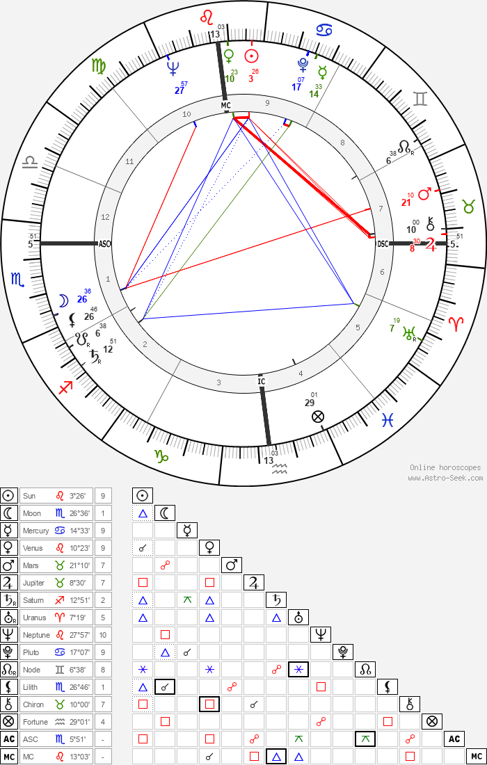 Stanley Kubrick - Astrology Natal Birth Chart