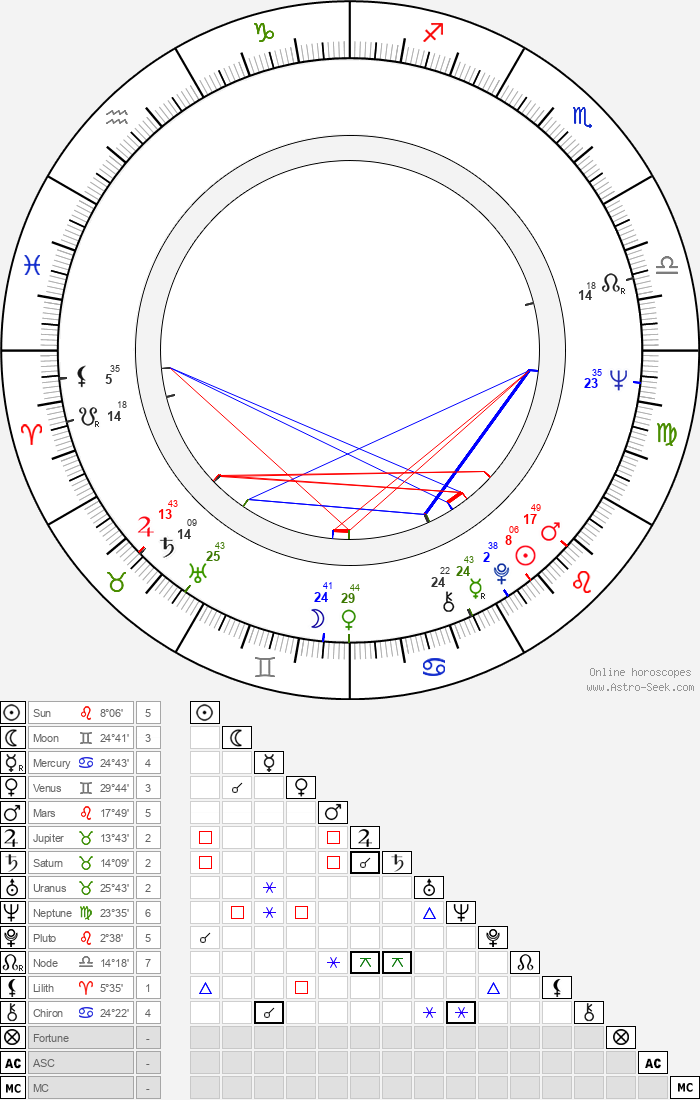 Stanley R. Jaffe - Astrology Natal Birth Chart