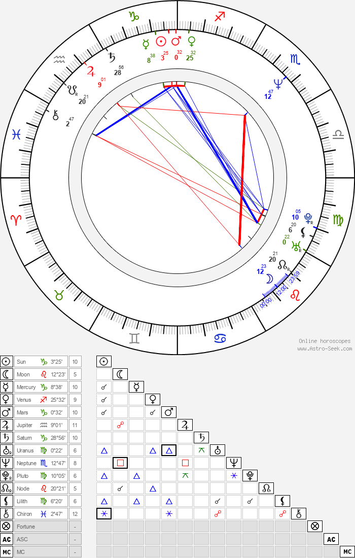 Stefan Ruzowitzky - Astrology Natal Birth Chart
