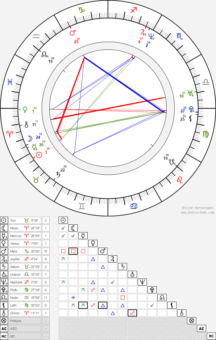 Stefania Rocca - Astrology Natal Birth Chart