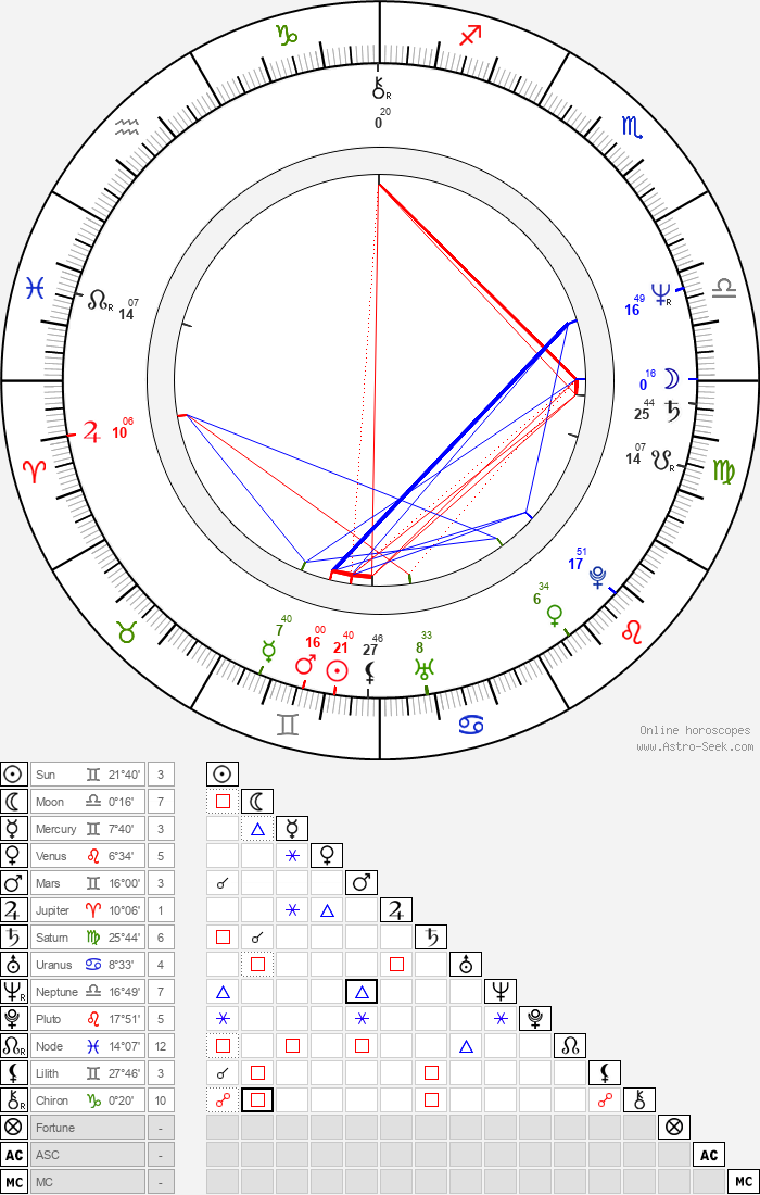 Stellan Skarsgård - Astrology Natal Birth Chart