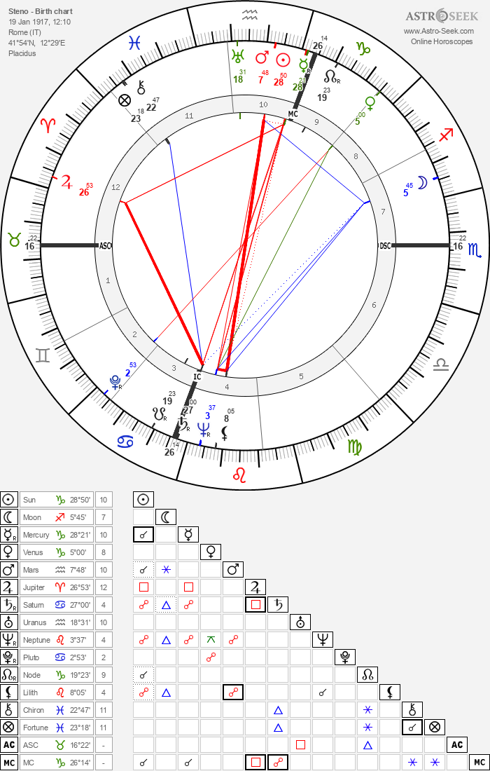 Steno - Astrology Natal Birth Chart