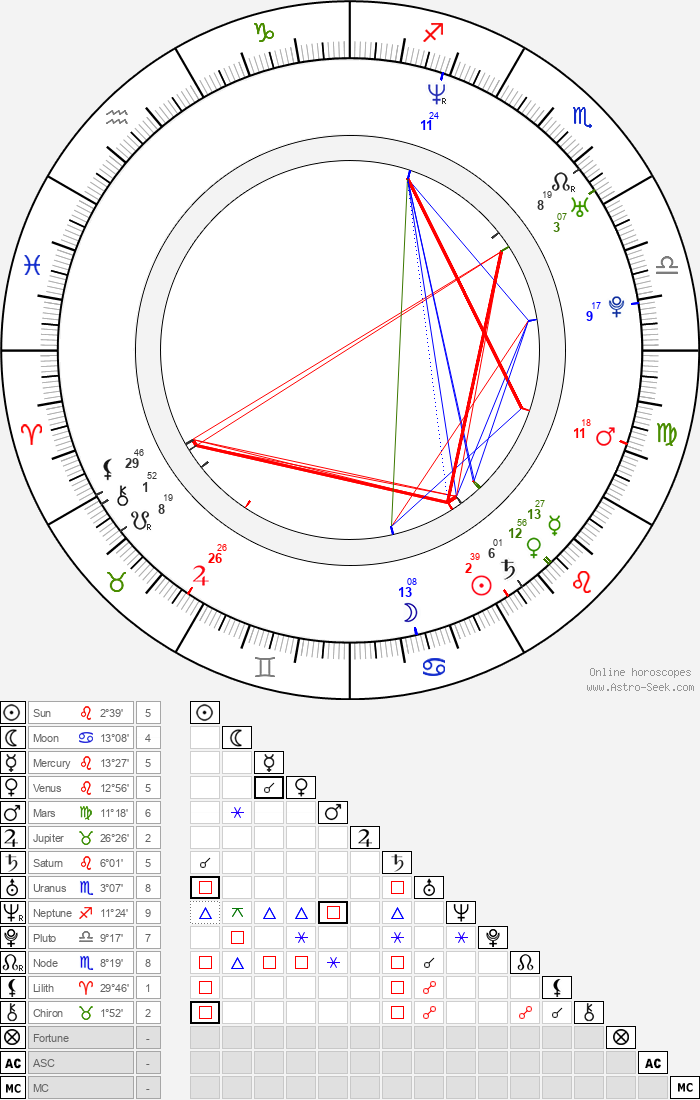 Stéphane Rideau - Astrology Natal Birth Chart