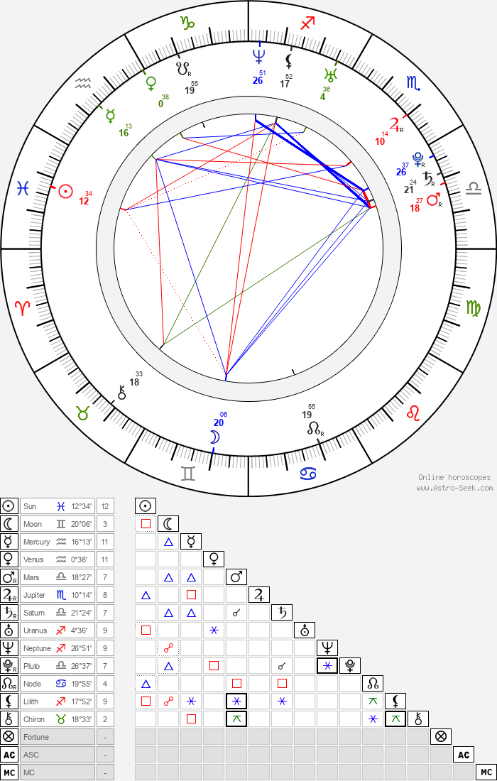 Stéphanie Pasterkamp - Astrology Natal Birth Chart