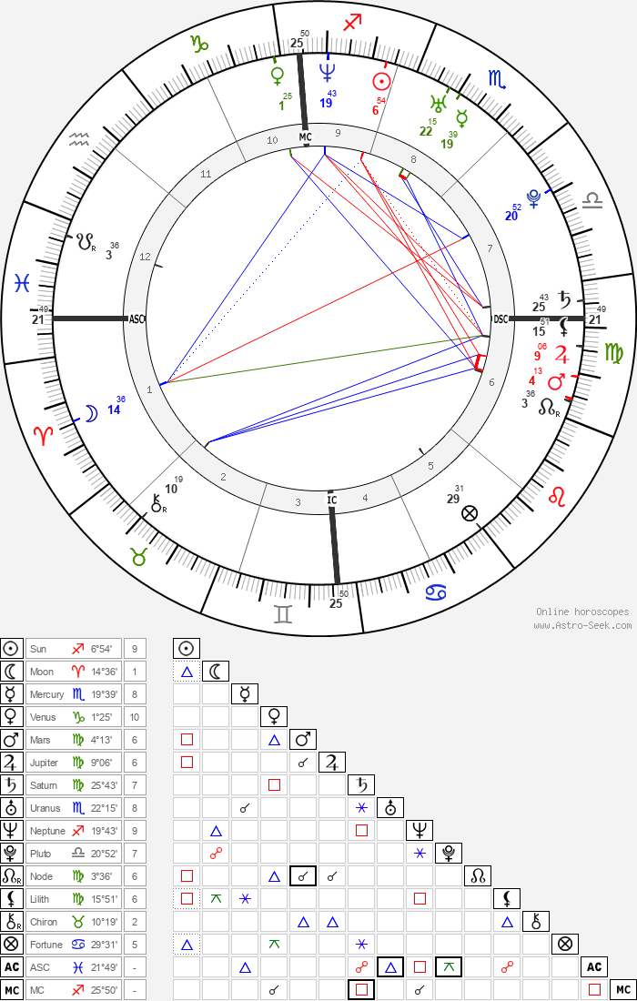 Stephanie Santerre - Astrology Natal Birth Chart