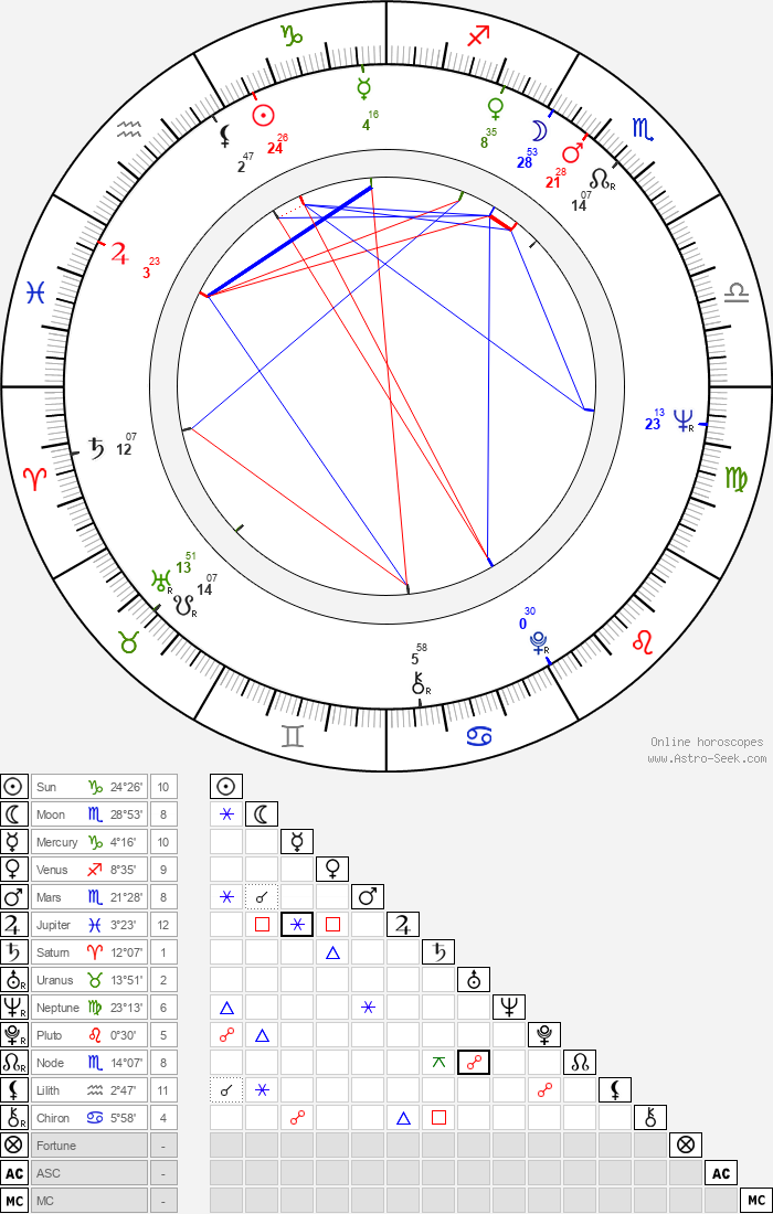 Stephen Dwoskin - Astrology Natal Birth Chart