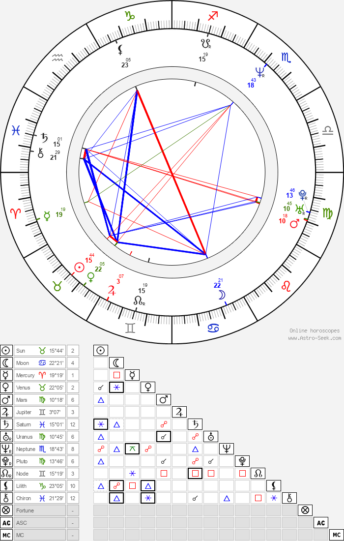 Stephen Gaghan - Astrology Natal Birth Chart