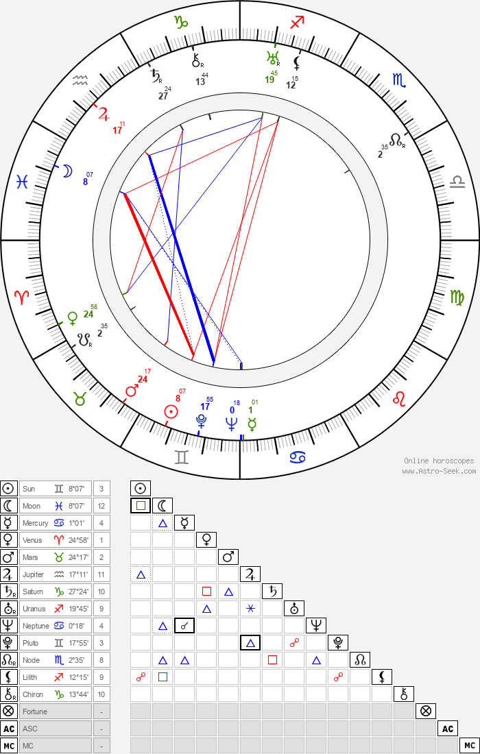 Stepin Fetchit - Astrology Natal Birth Chart