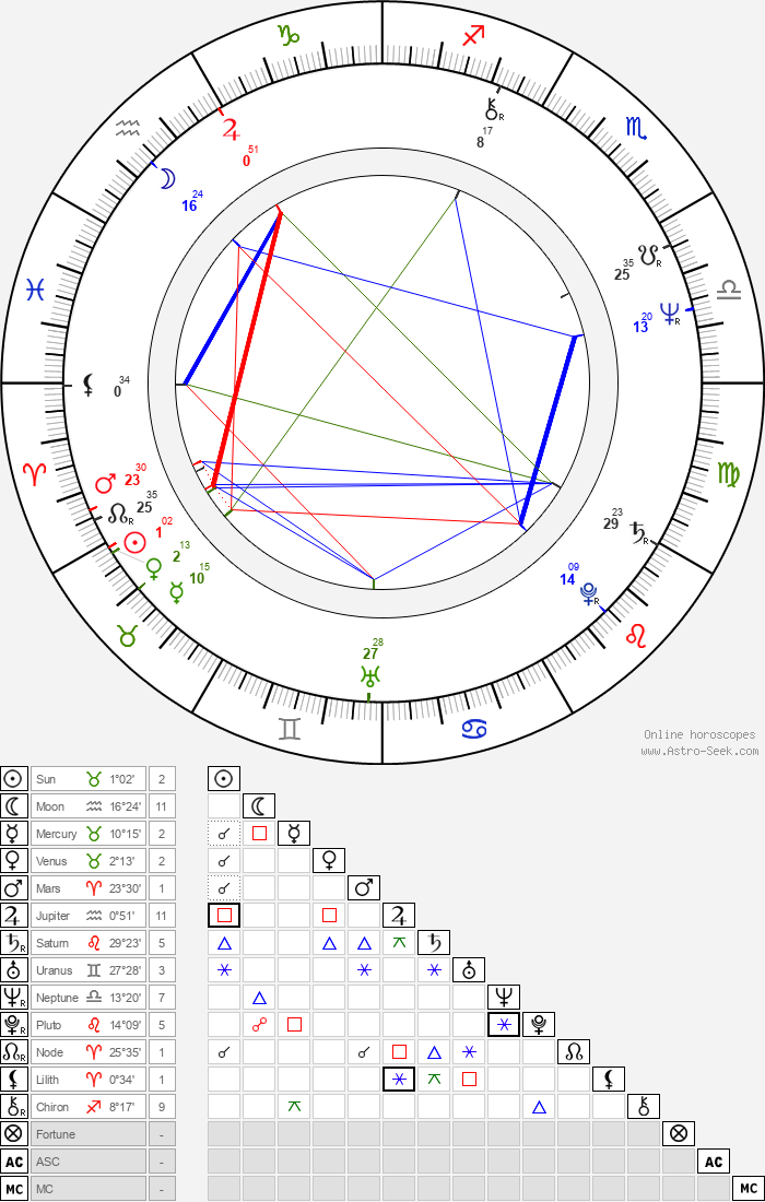 Steve Dorff - Astrology Natal Birth Chart
