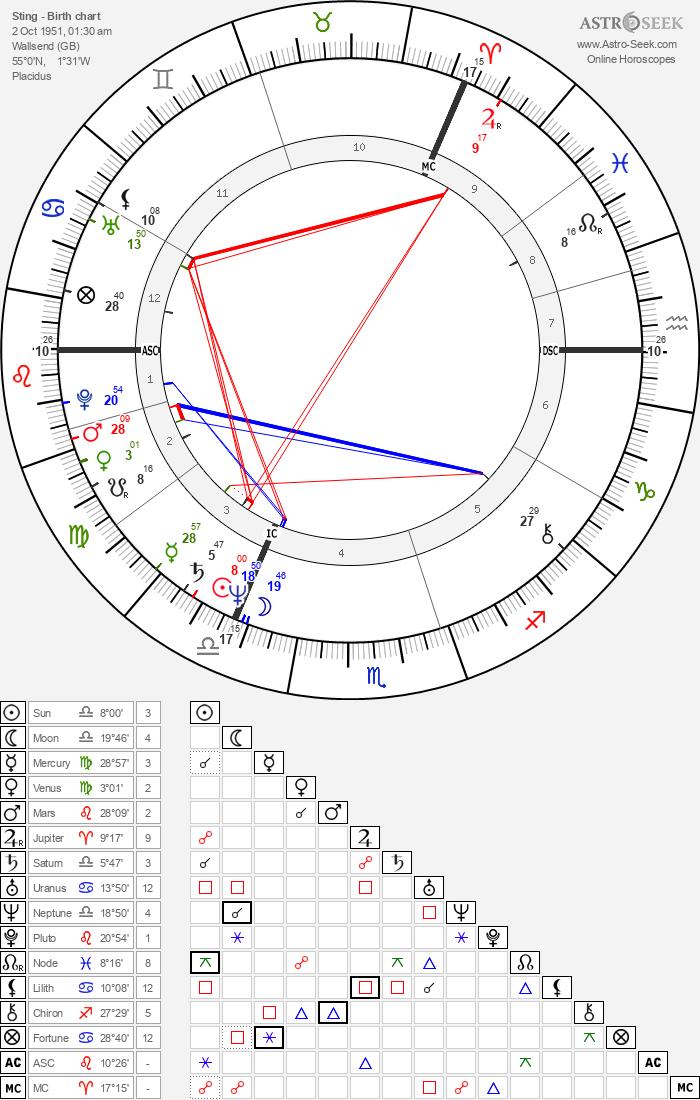 Sting - Astrology Natal Birth Chart