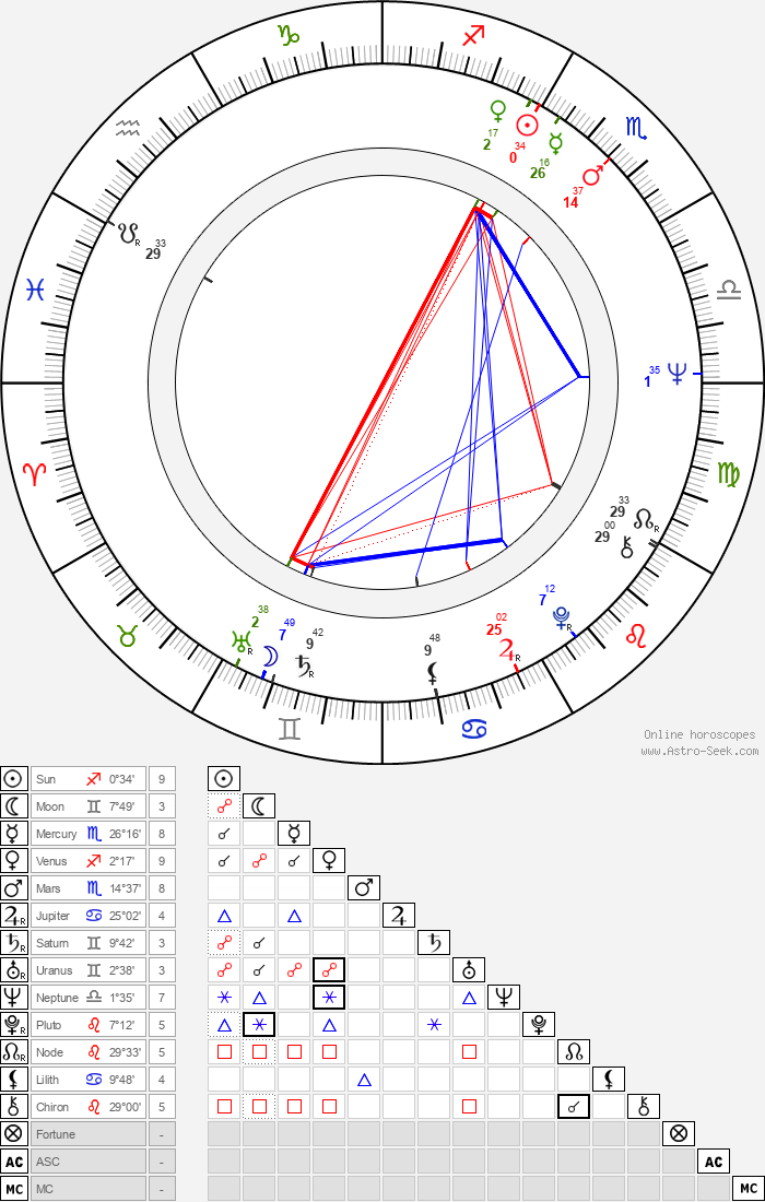 Susan Anspach - Astrology Natal Birth Chart