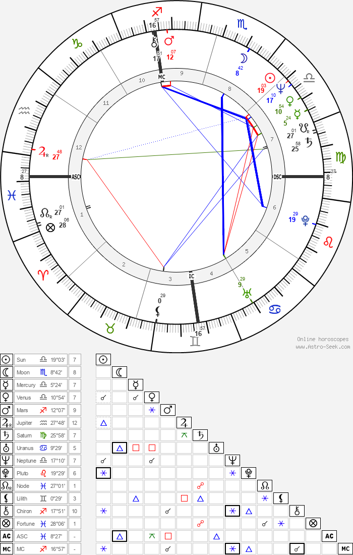 Susan Anton - Astrology Natal Birth Chart