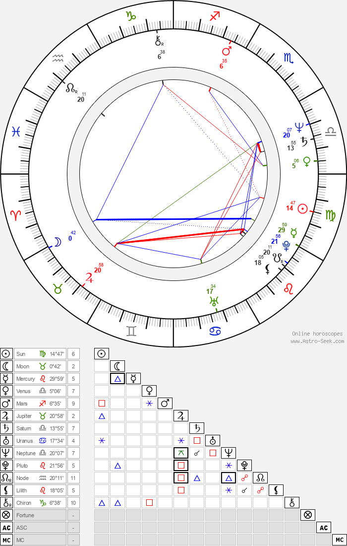Susan Blakely - Astrology Natal Birth Chart