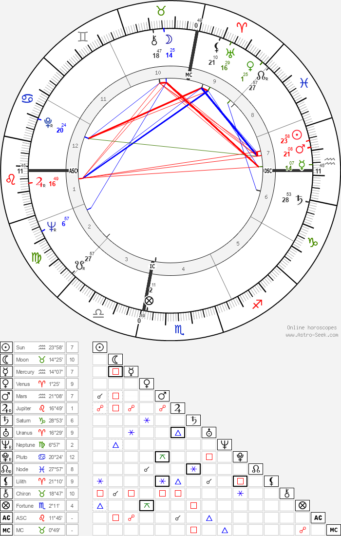 Susan Oliver - Astrology Natal Birth Chart