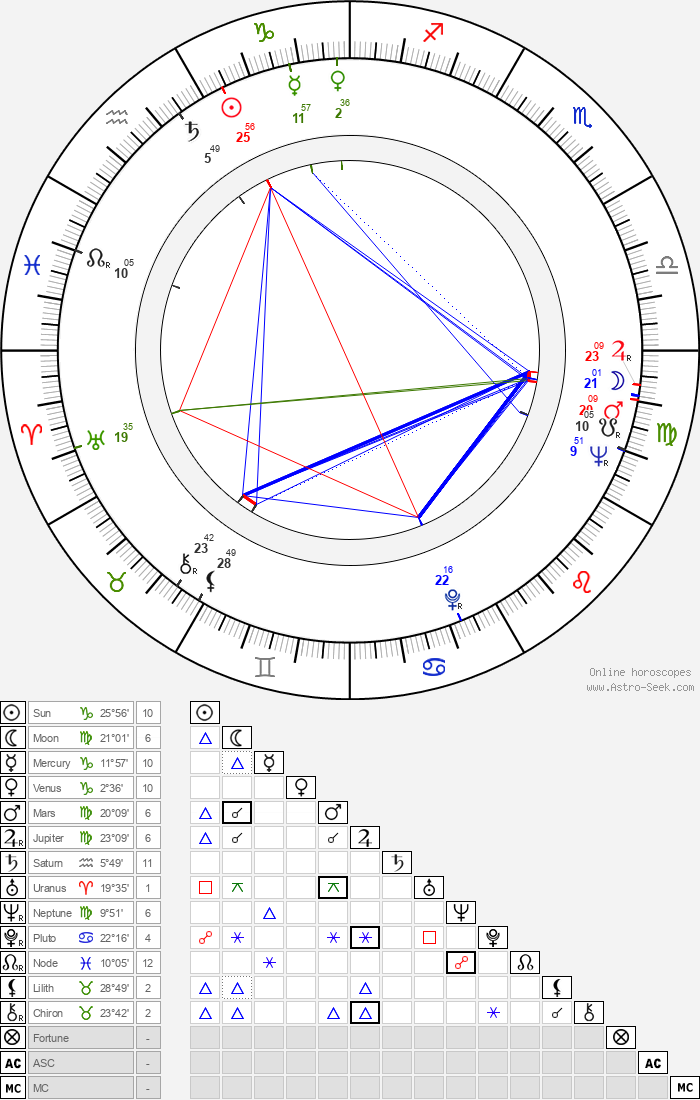 Susan Sontag - Astrology Natal Birth Chart