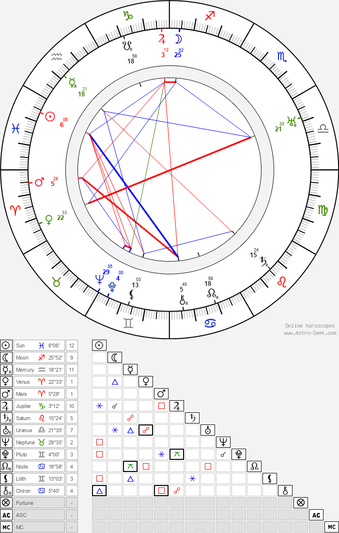 Suzanne Bianchetti - Astrology Natal Birth Chart