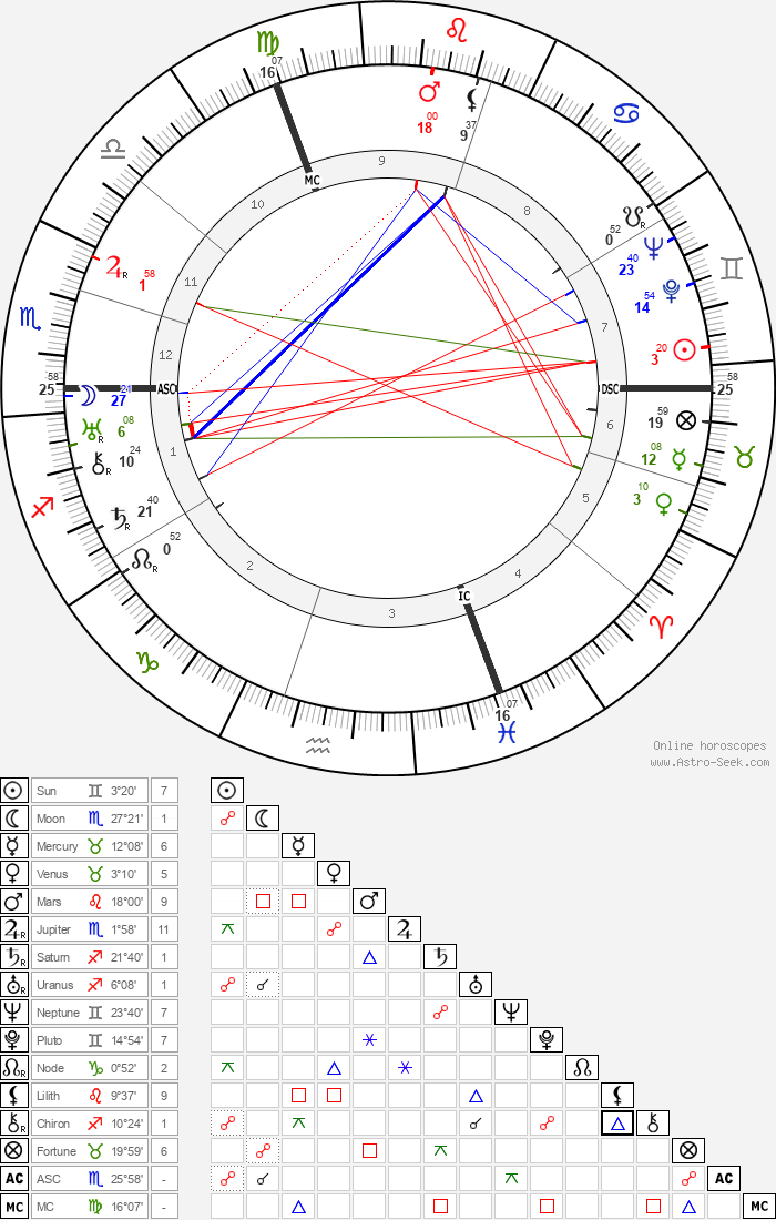 Suzanne Lenglen - Astrology Natal Birth Chart
