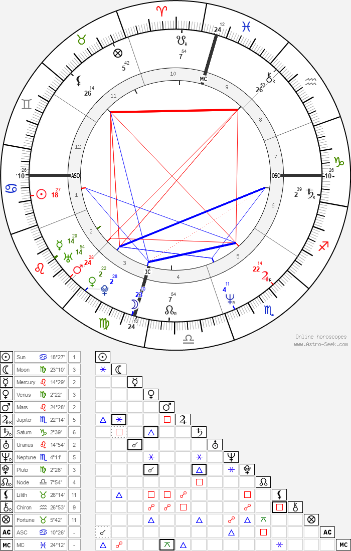 Suzanne Vega - Astrology Natal Birth Chart