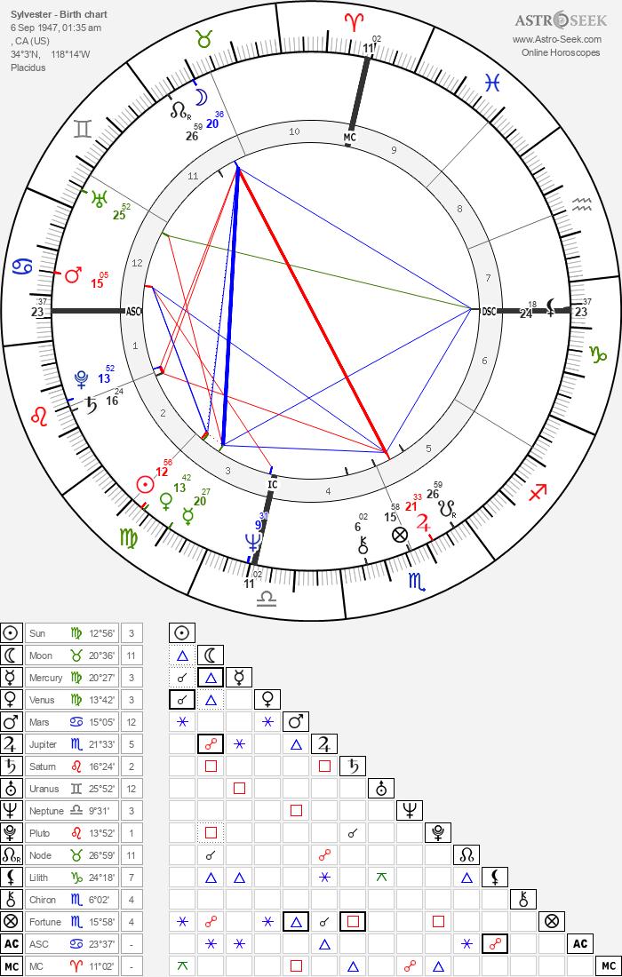 Sylvester - Astrology Natal Birth Chart