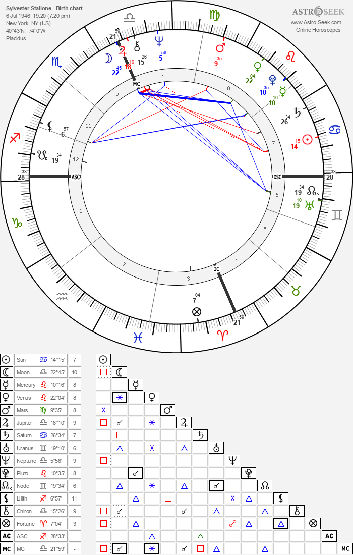 Sylvester Stallone - Astrology Natal Birth Chart