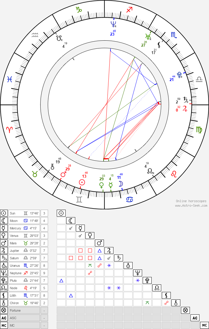 T. J. Miller - Astrology Natal Birth Chart