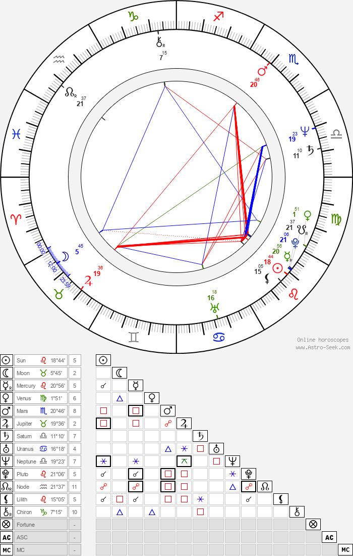 Tabea Blumenschein - Astrology Natal Birth Chart