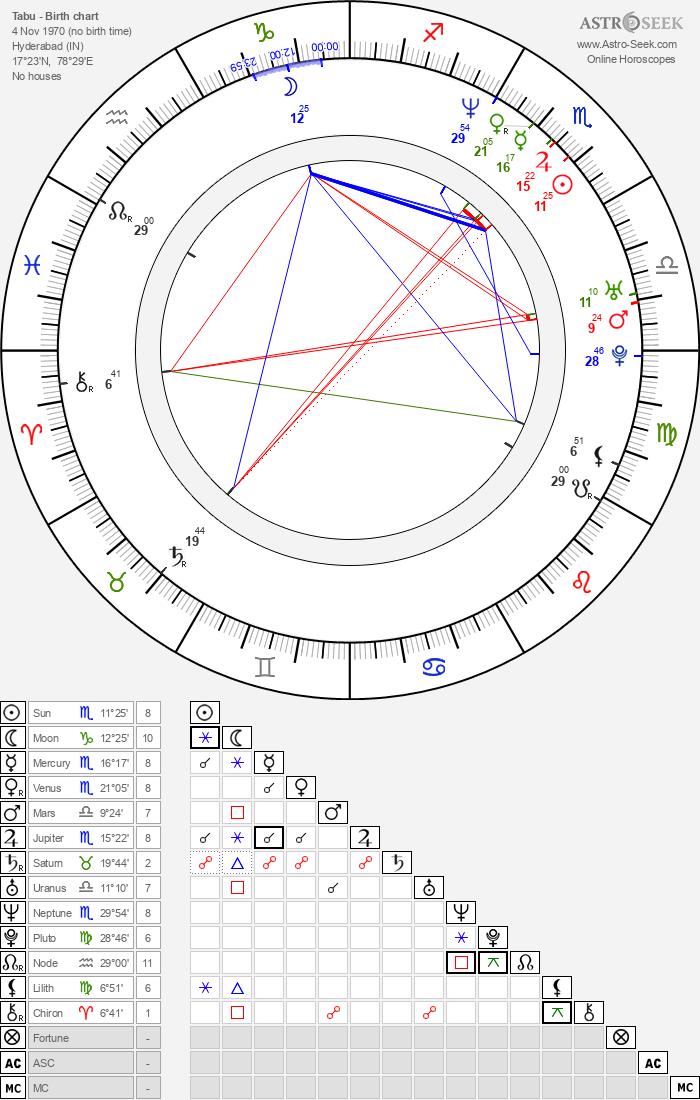 Tabu - Astrology Natal Birth Chart