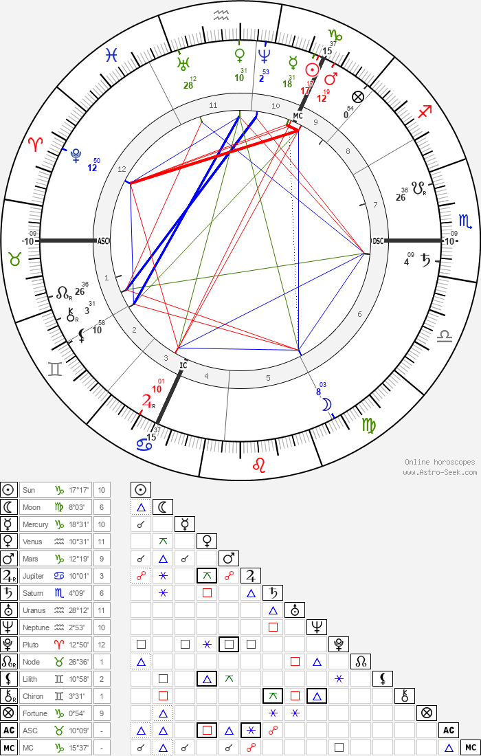 Tadema-Alma Lawrence - Astrology Natal Birth Chart