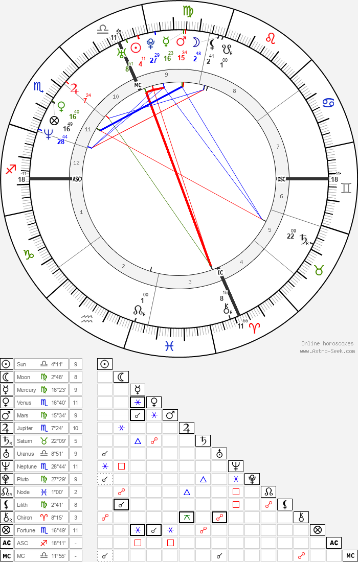 Tamara Taylor - Astrology Natal Birth Chart