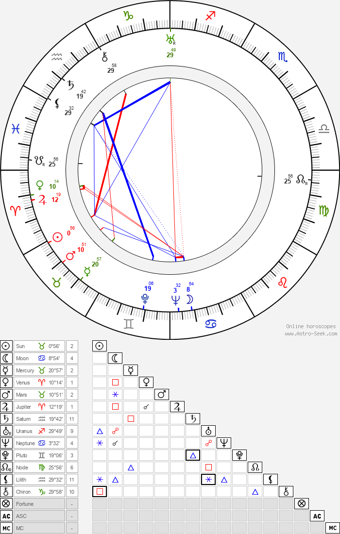 Tapio Ilomäki - Astrology Natal Birth Chart