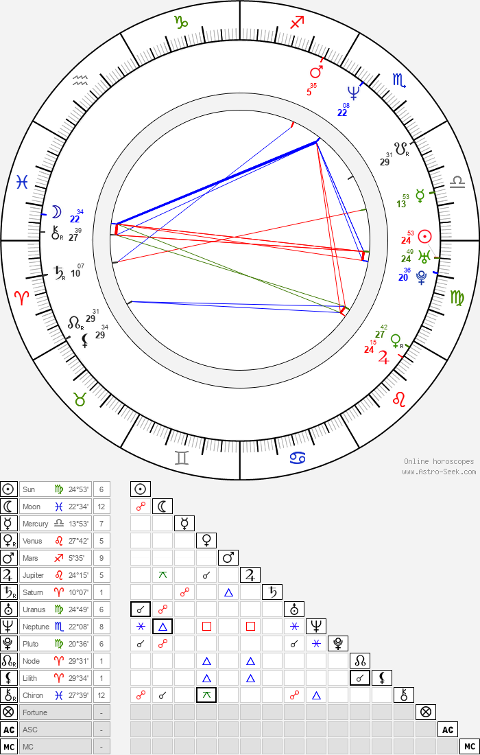 Tara Fitzgerald - Astrology Natal Birth Chart