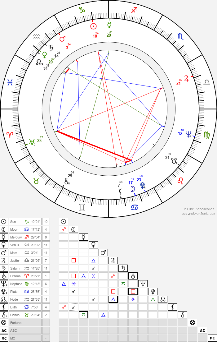 Tatjana Beljakova - Astrology Natal Birth Chart