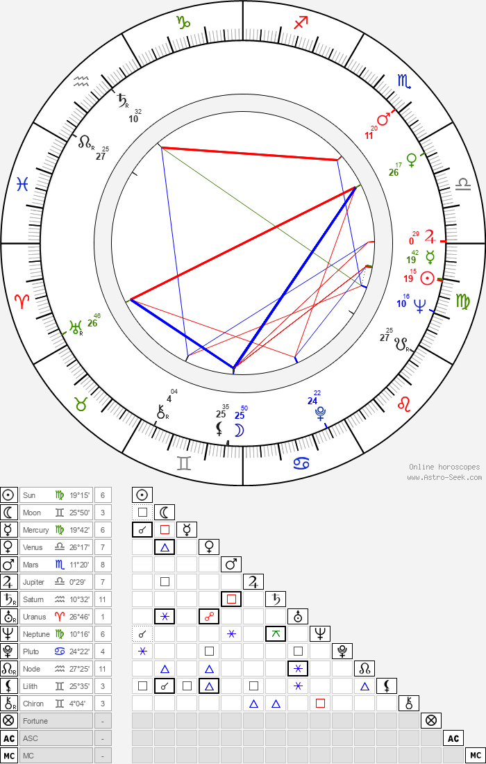 Tatyana Doronina - Astrology Natal Birth Chart