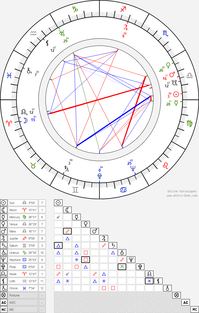 Tauno Marttinen - Astrology Natal Birth Chart