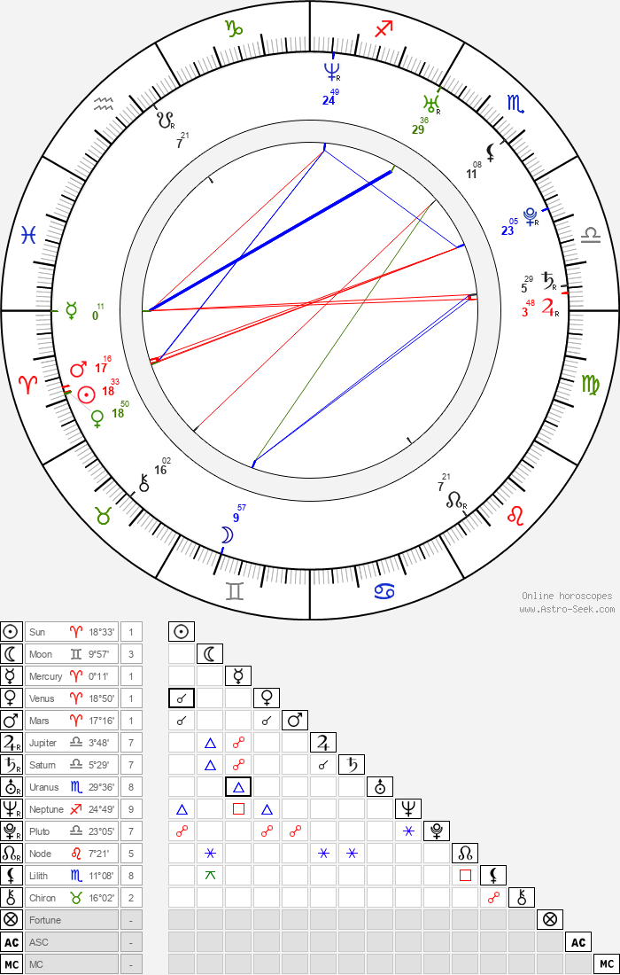 Taylor Kitsch - Astrology Natal Birth Chart