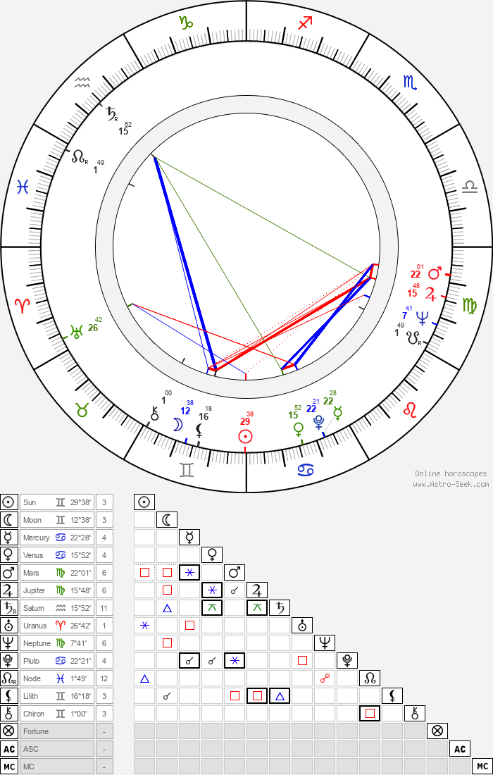 Ted Tannebaum - Astrology Natal Birth Chart
