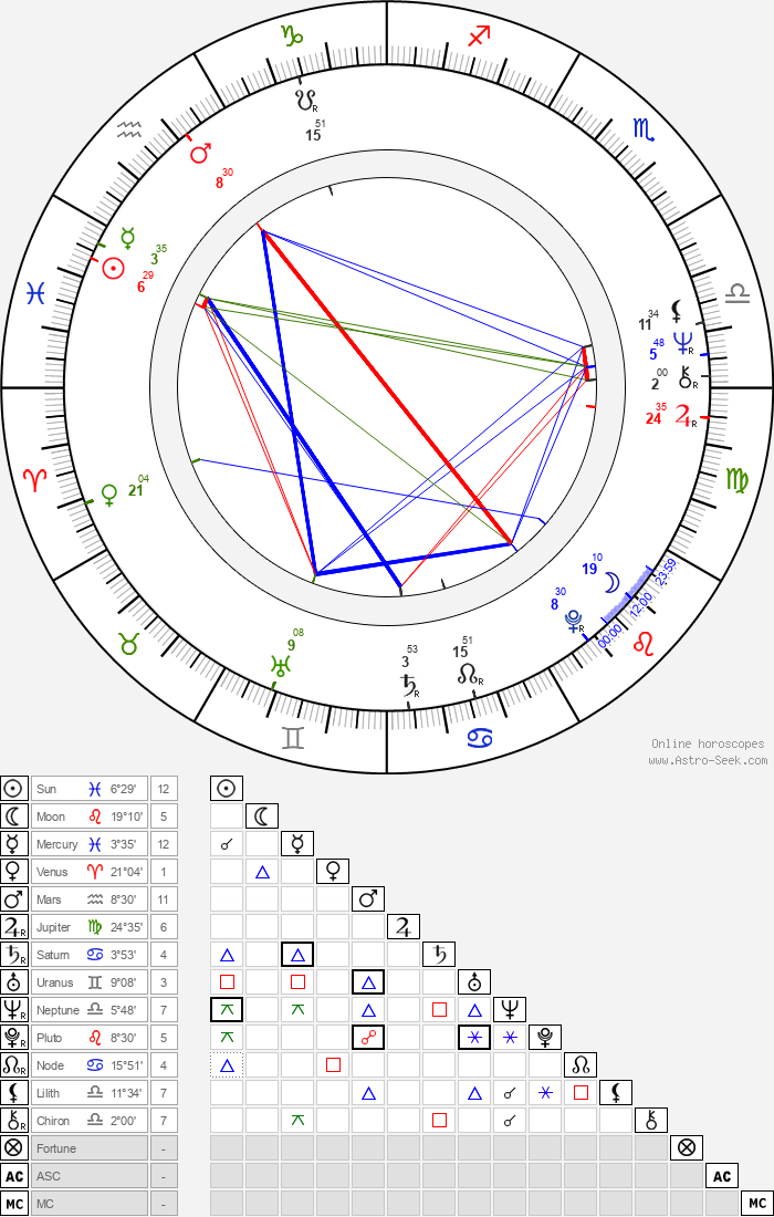 Teo Teocoli - Astrology Natal Birth Chart